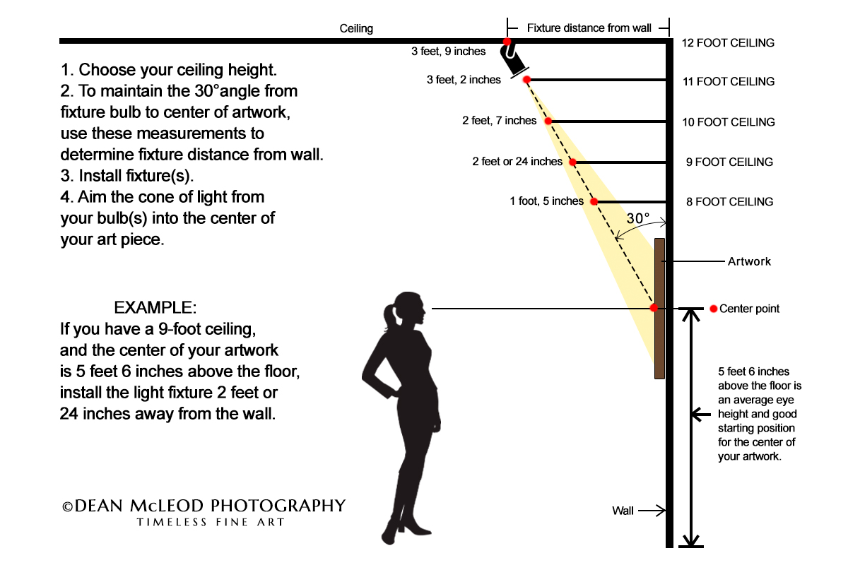 Diagram showing measurements for light fixture placement on wall art depending on ceiling height.